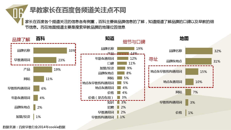 2014中国教育行业大数据白皮书_000075