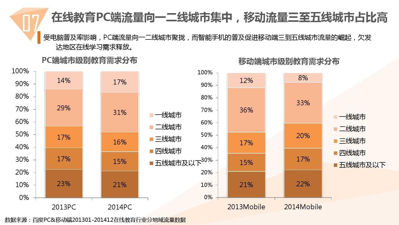 2014中国教育行业大数据白皮书_000079