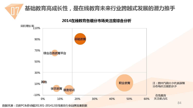 2014中国教育行业大数据白皮书_000084