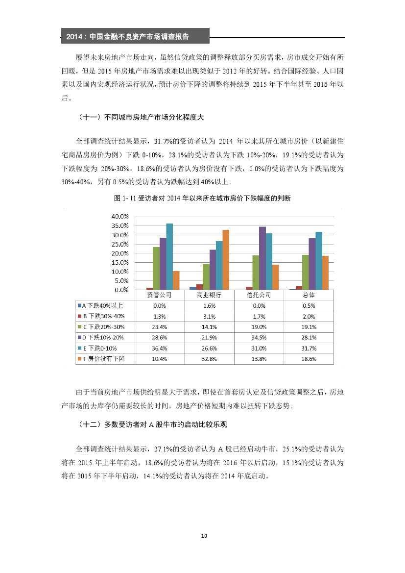 2014年中国金融不良资产市场调查报告_000016