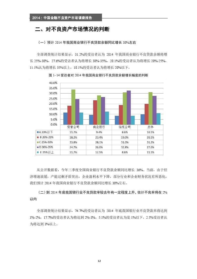 2014年中国金融不良资产市场调查报告_000018