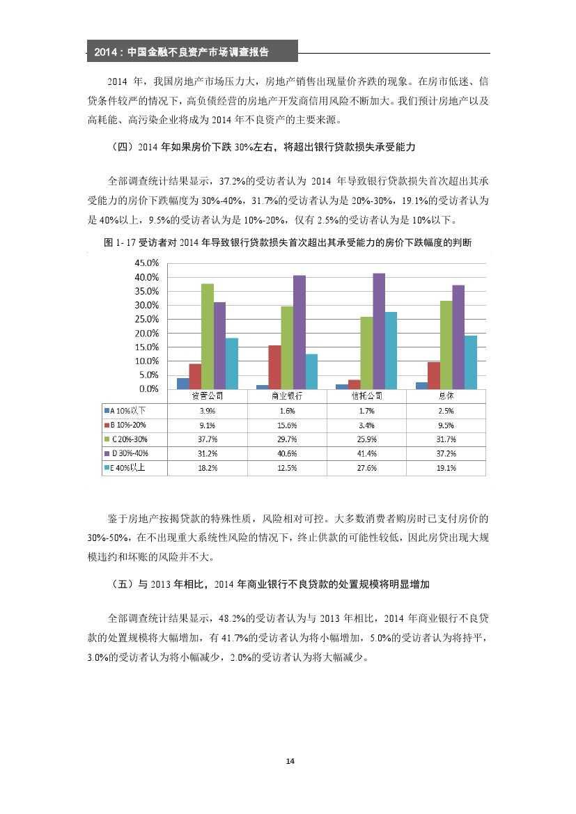 2014年中国金融不良资产市场调查报告_000020