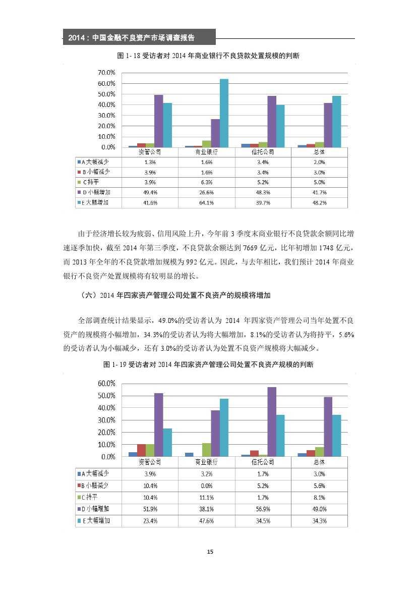 2014年中国金融不良资产市场调查报告_000021