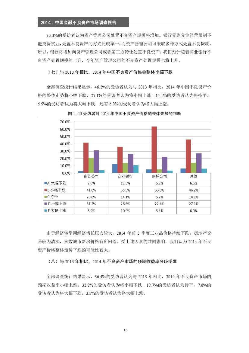 2014年中国金融不良资产市场调查报告_000022