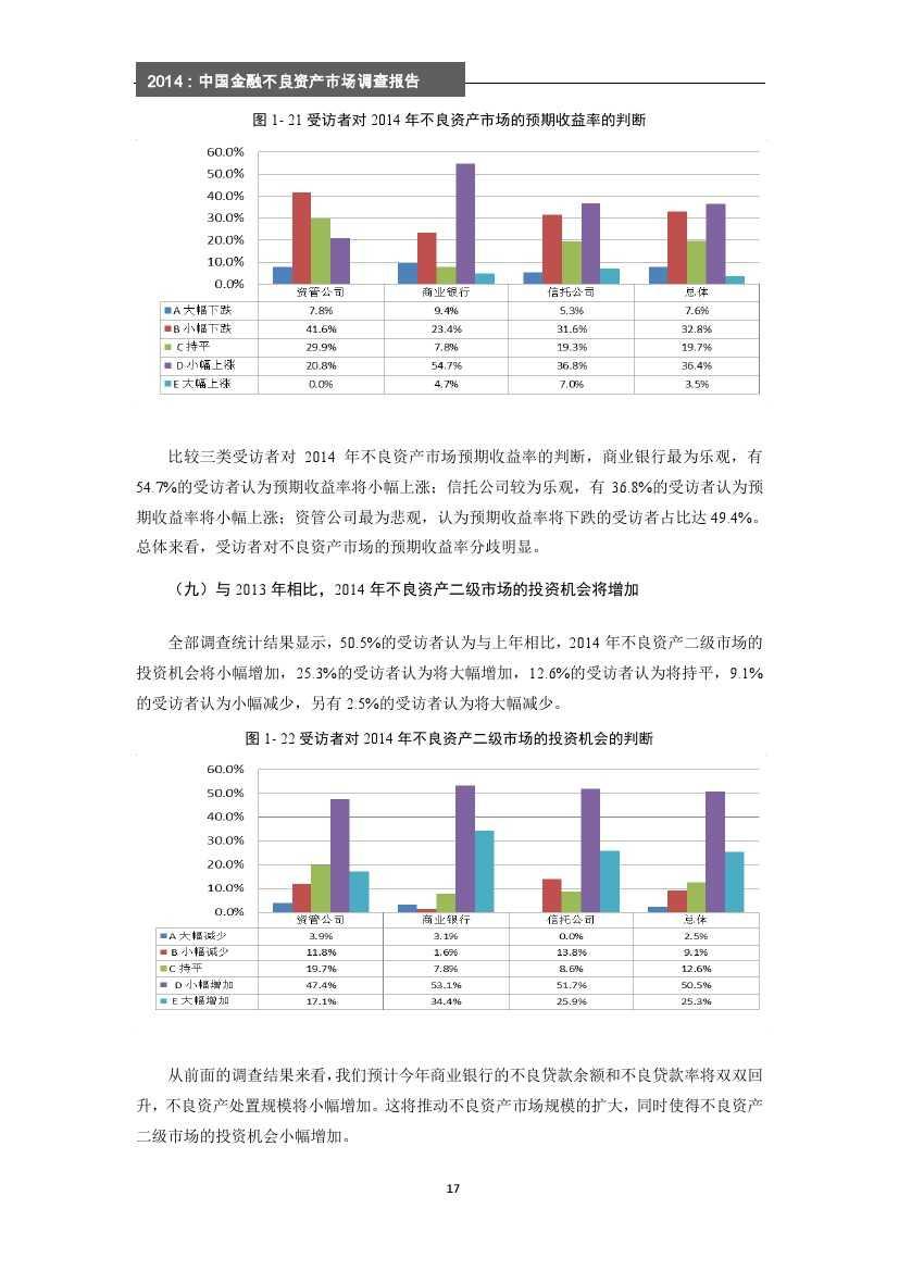 2014年中国金融不良资产市场调查报告_000023