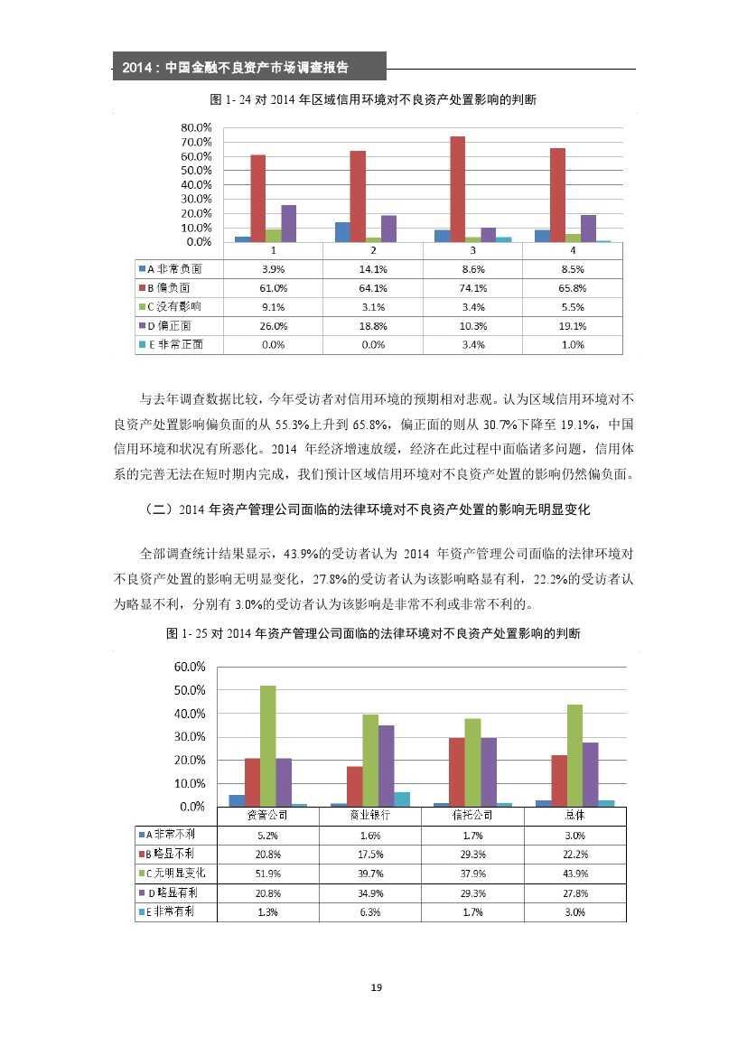 2014年中国金融不良资产市场调查报告_000025