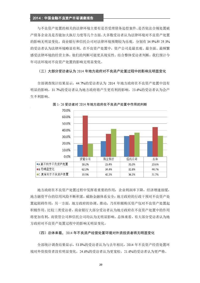 2014年中国金融不良资产市场调查报告_000026