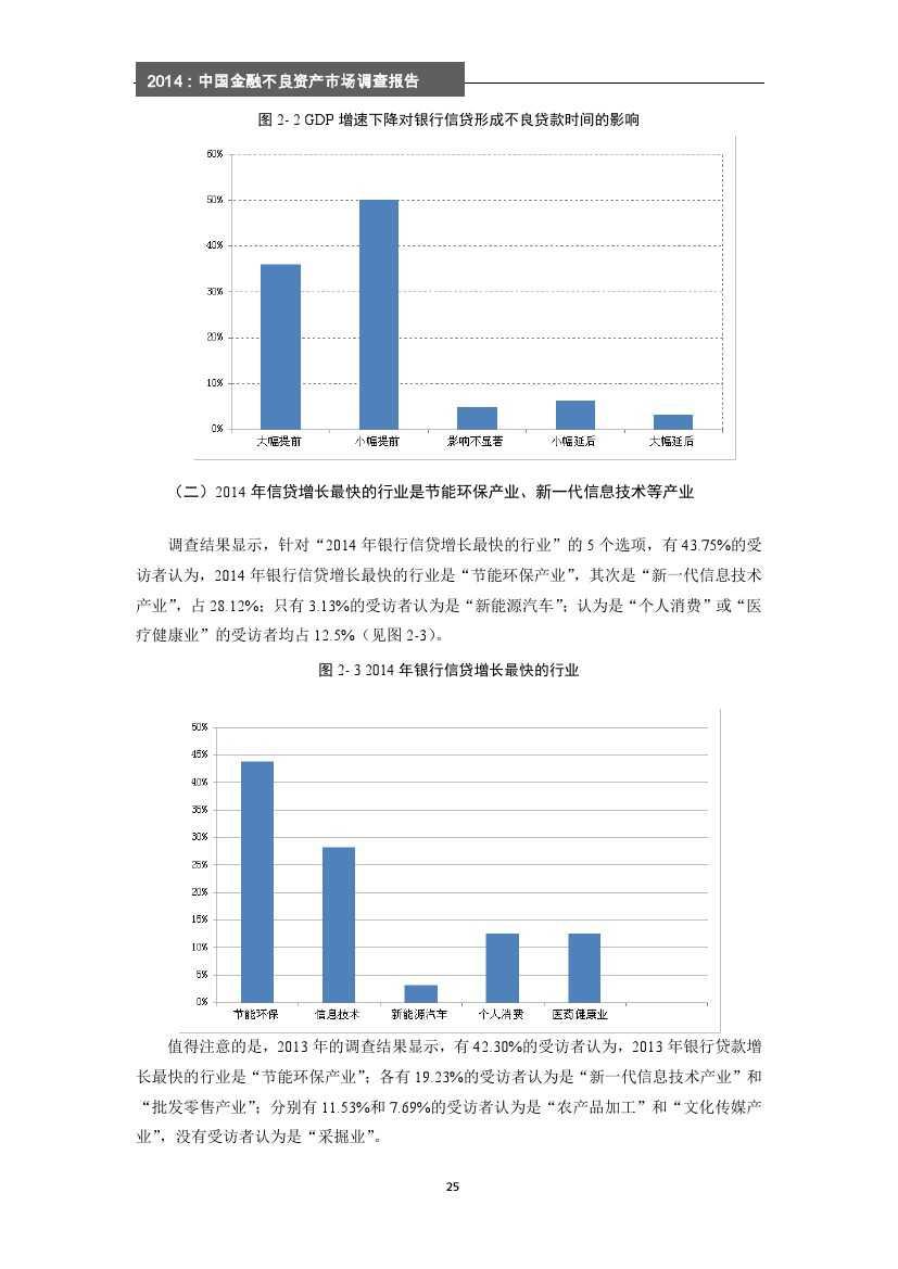 2014年中国金融不良资产市场调查报告_000031