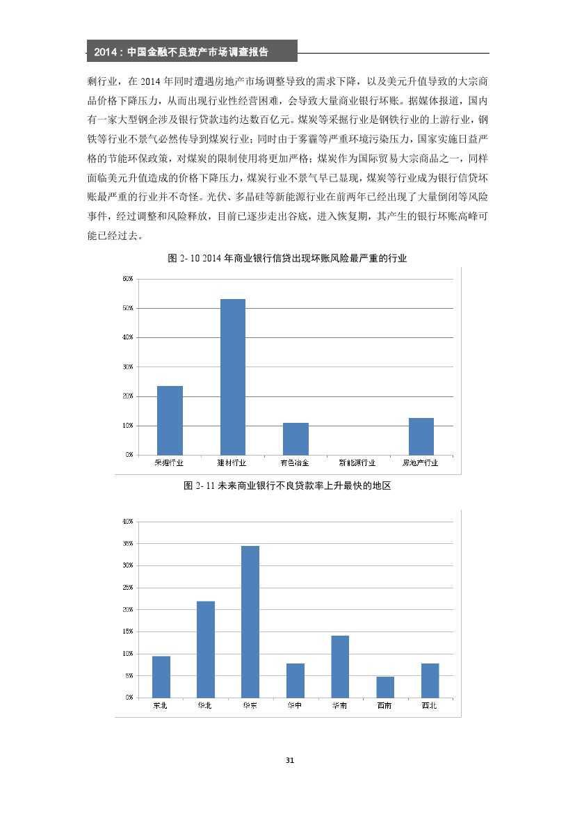 2014年中国金融不良资产市场调查报告_000037