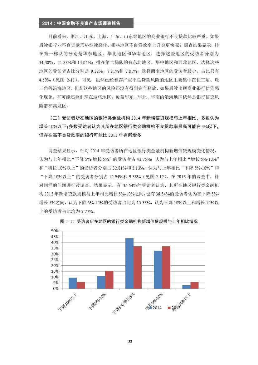 2014年中国金融不良资产市场调查报告_000038