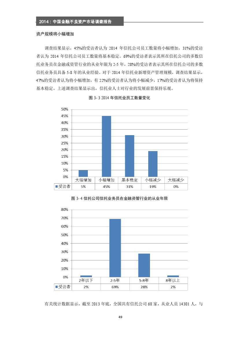 2014年中国金融不良资产市场调查报告_000055