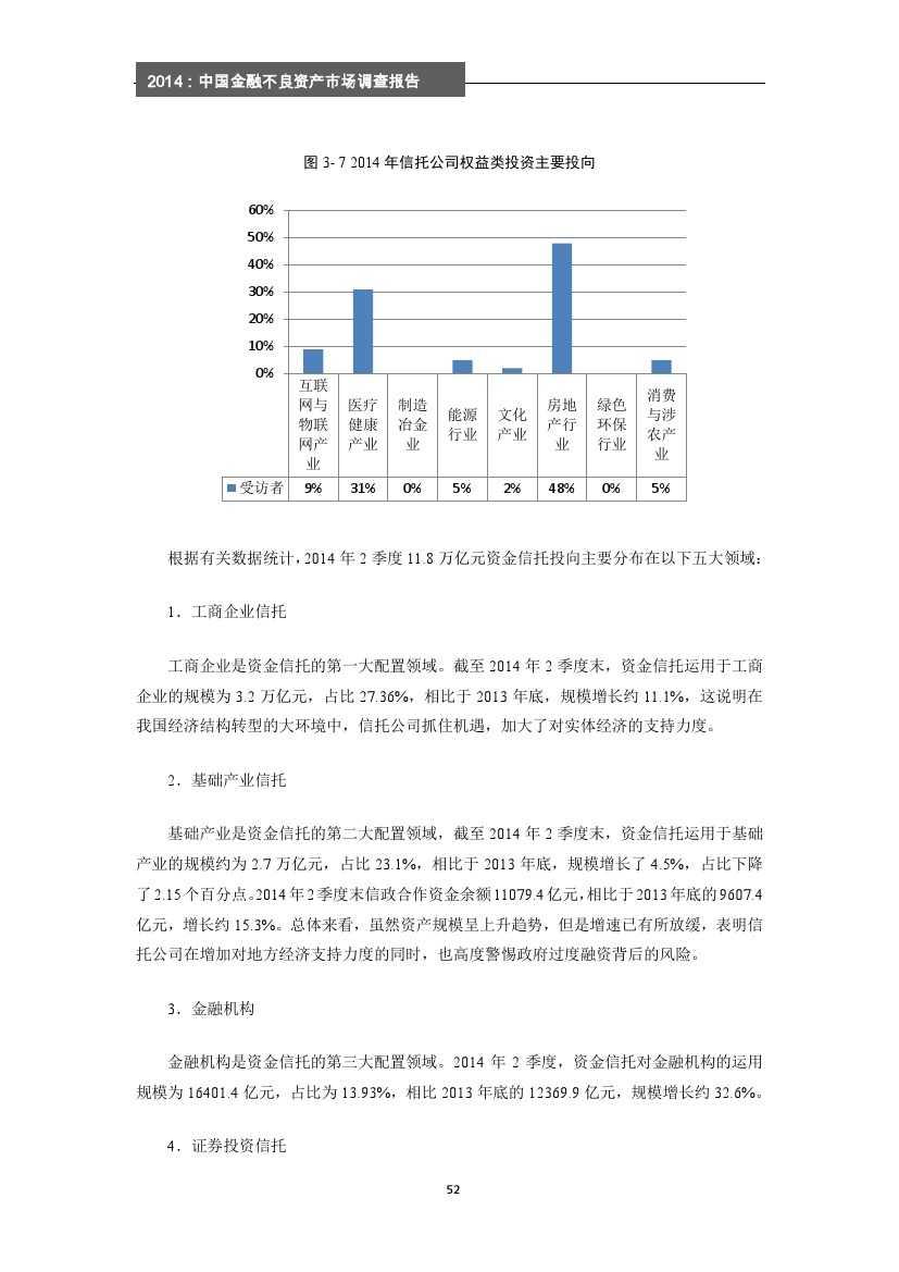 2014年中国金融不良资产市场调查报告_000058