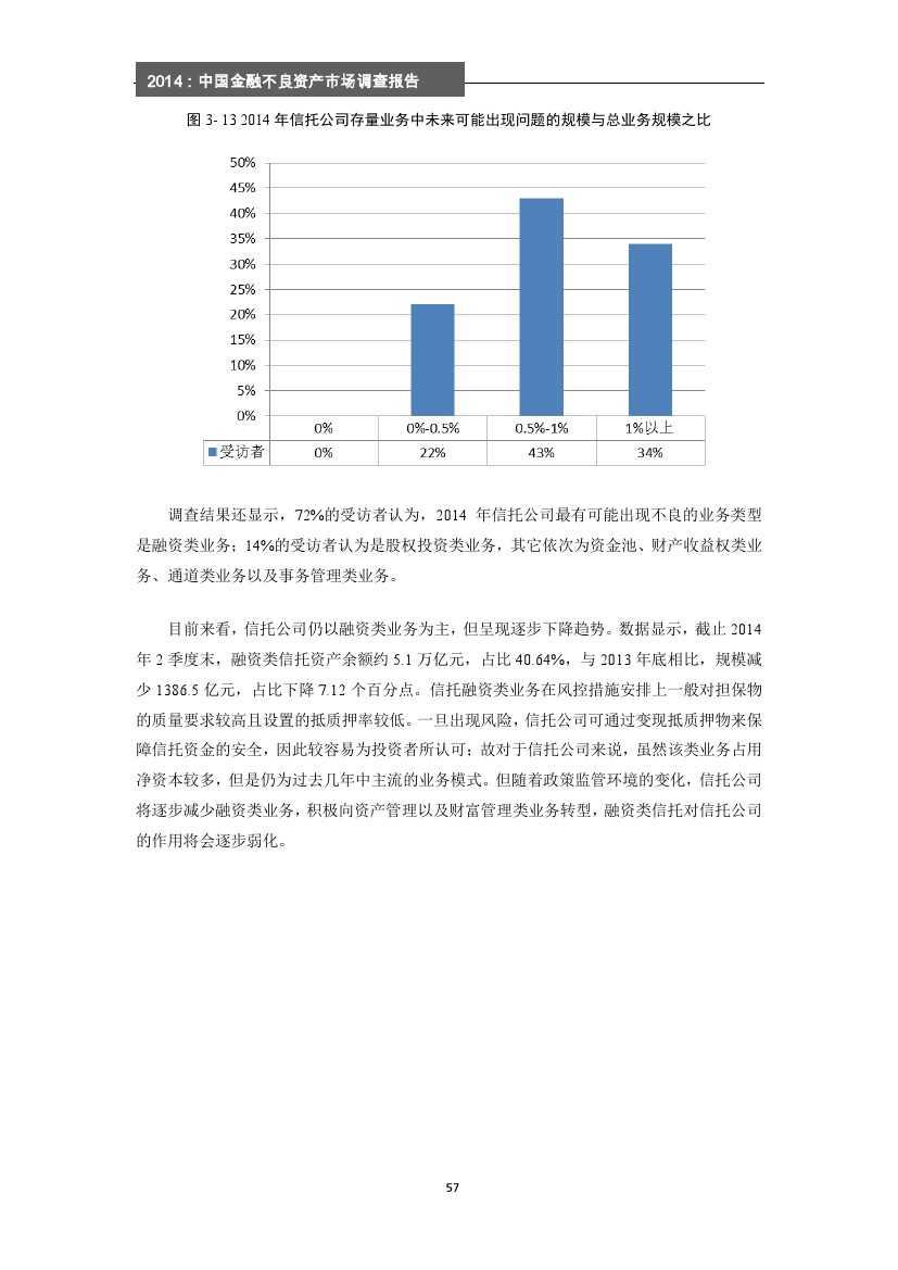 2014年中国金融不良资产市场调查报告_000063