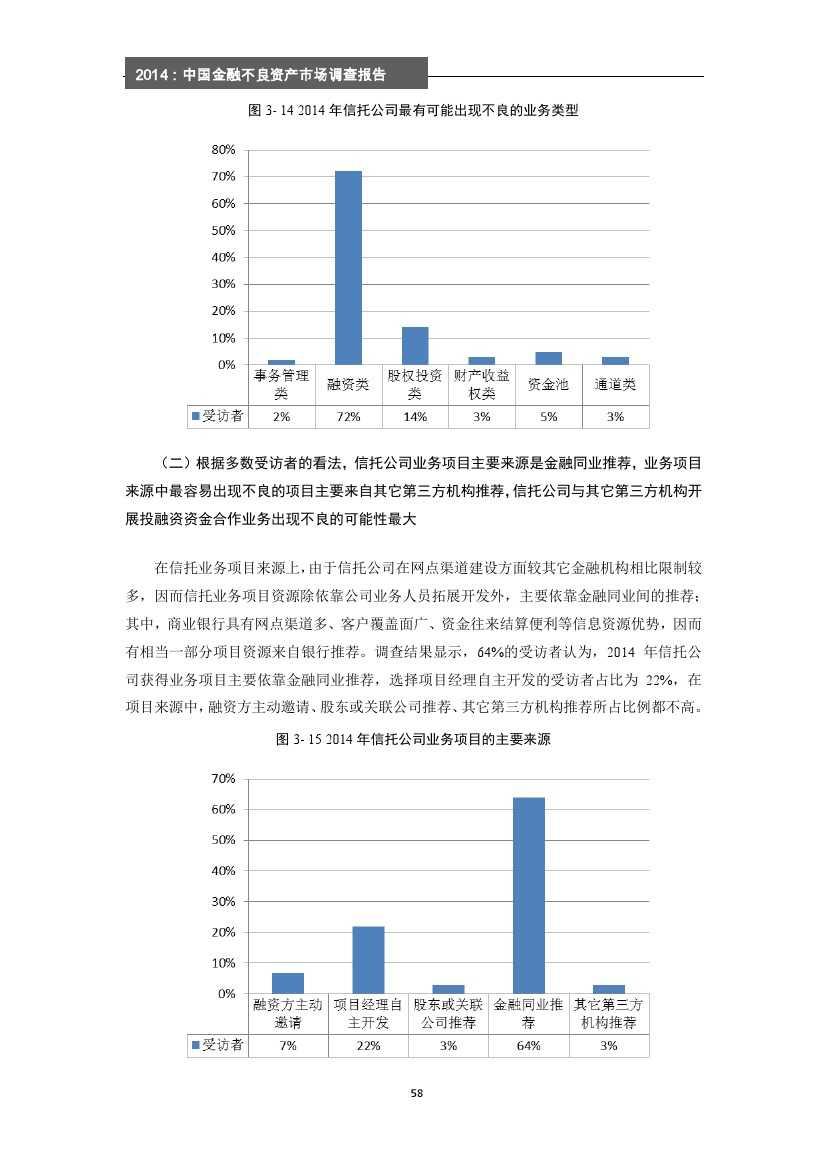 2014年中国金融不良资产市场调查报告_000064