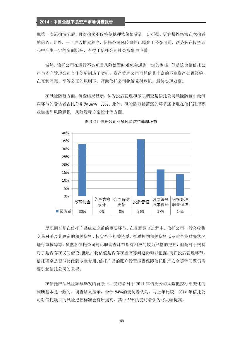 2014年中国金融不良资产市场调查报告_000069