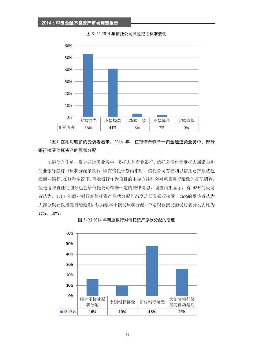 2014年中国金融不良资产市场调查报告_000070