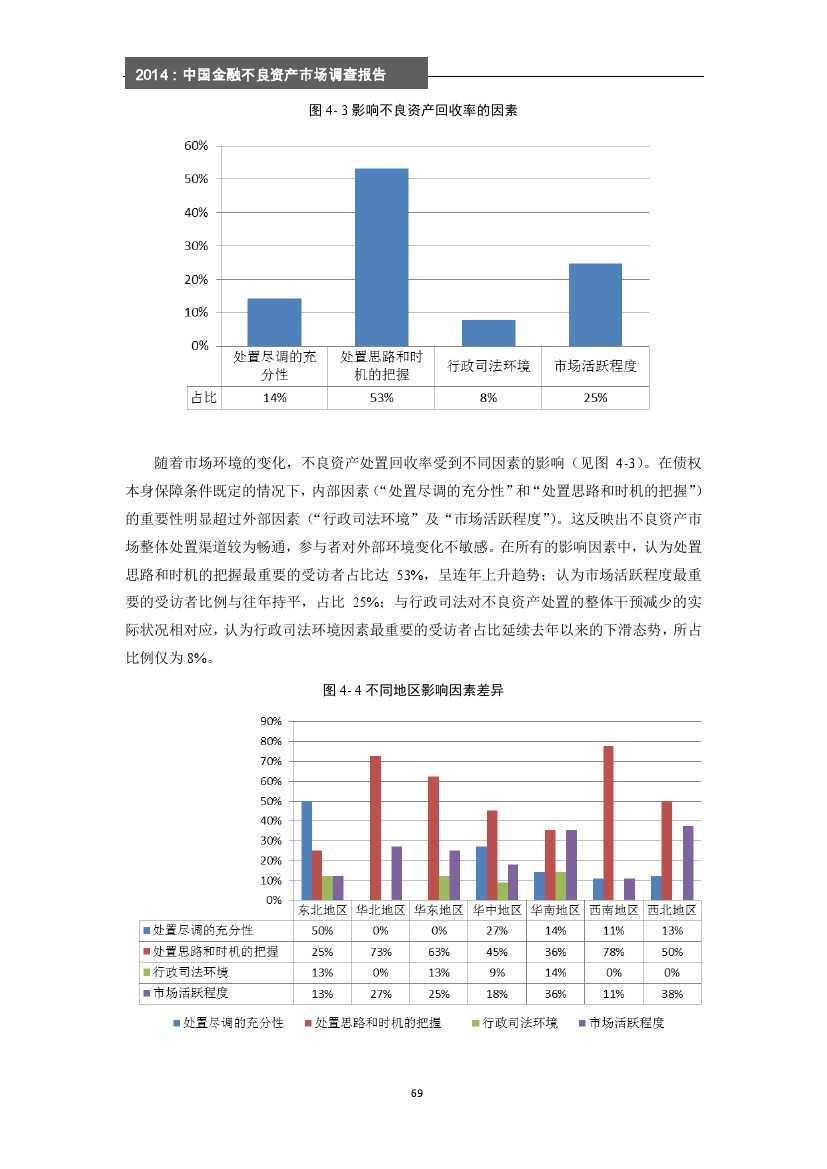 2014年中国金融不良资产市场调查报告_000075