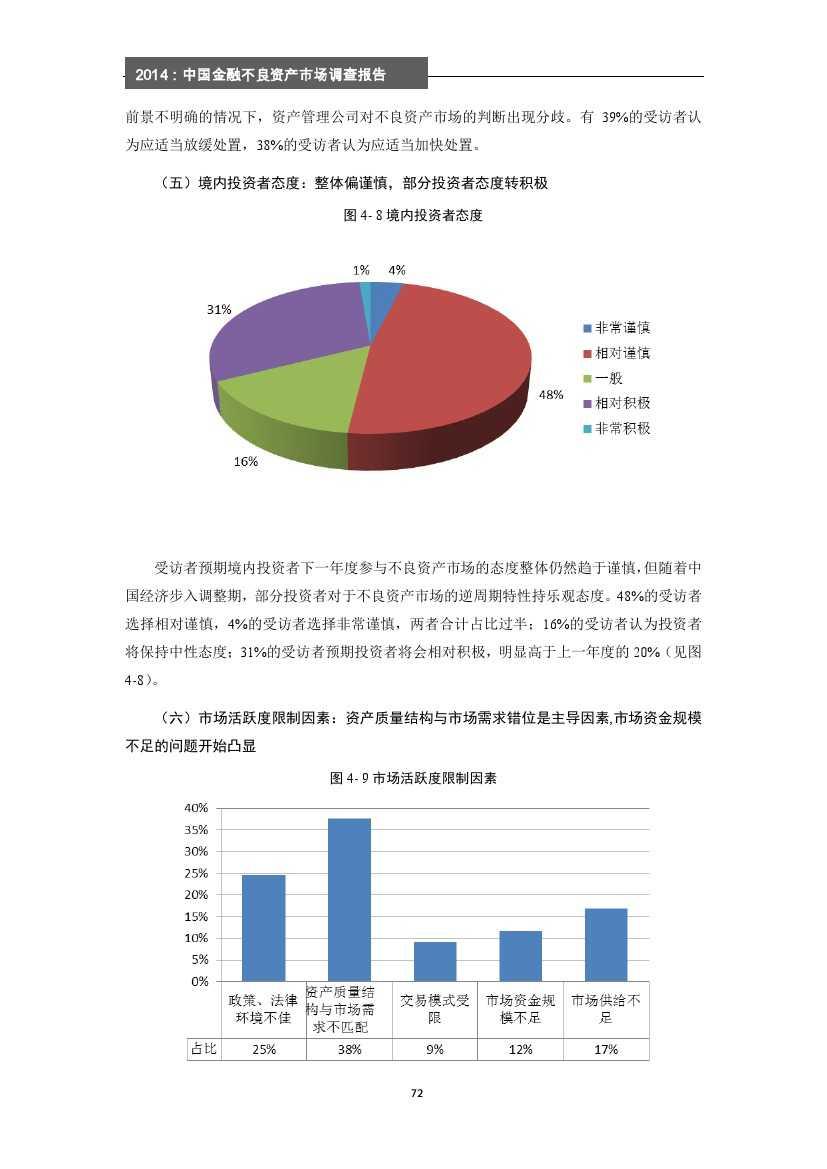 2014年中国金融不良资产市场调查报告_000078