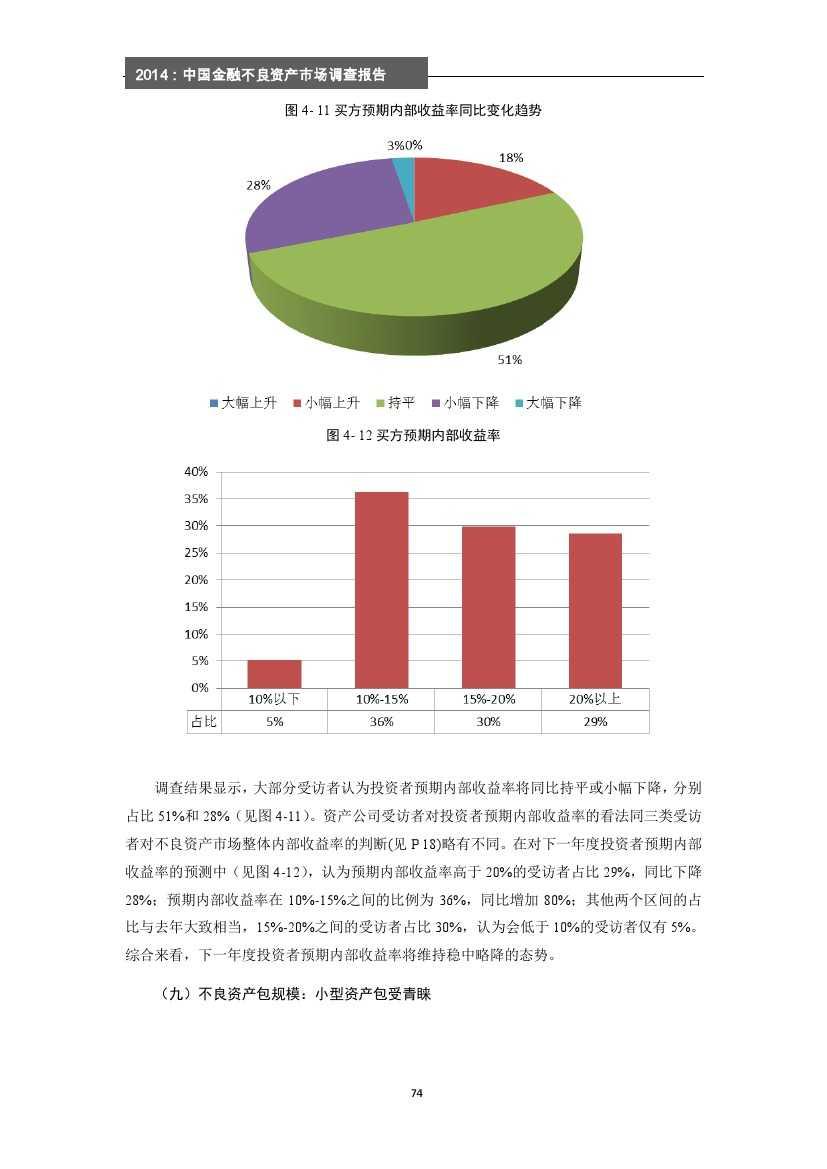 2014年中国金融不良资产市场调查报告_000080