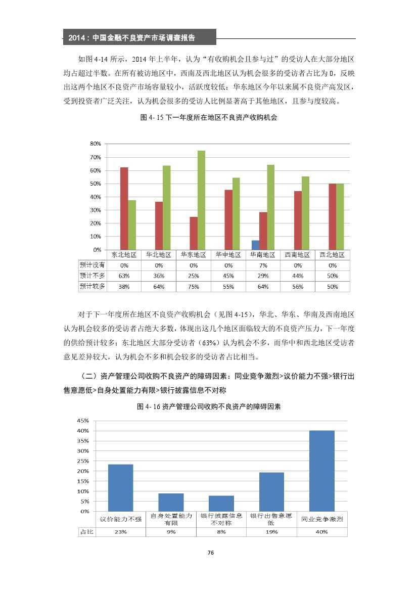 2014年中国金融不良资产市场调查报告_000082