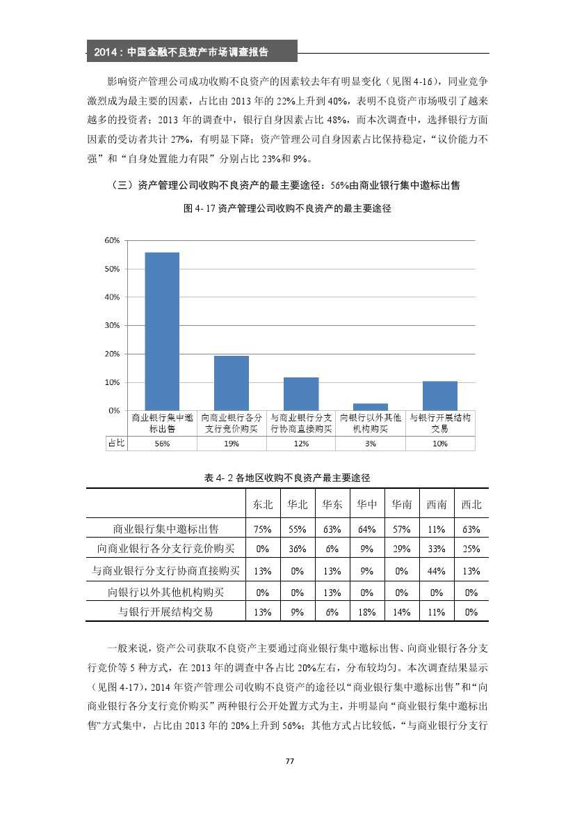 2014年中国金融不良资产市场调查报告_000083