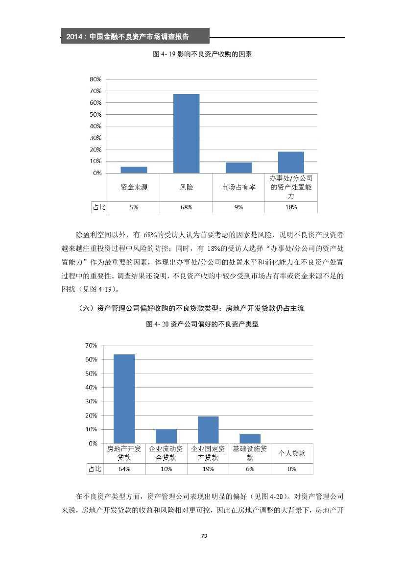 2014年中国金融不良资产市场调查报告_000085