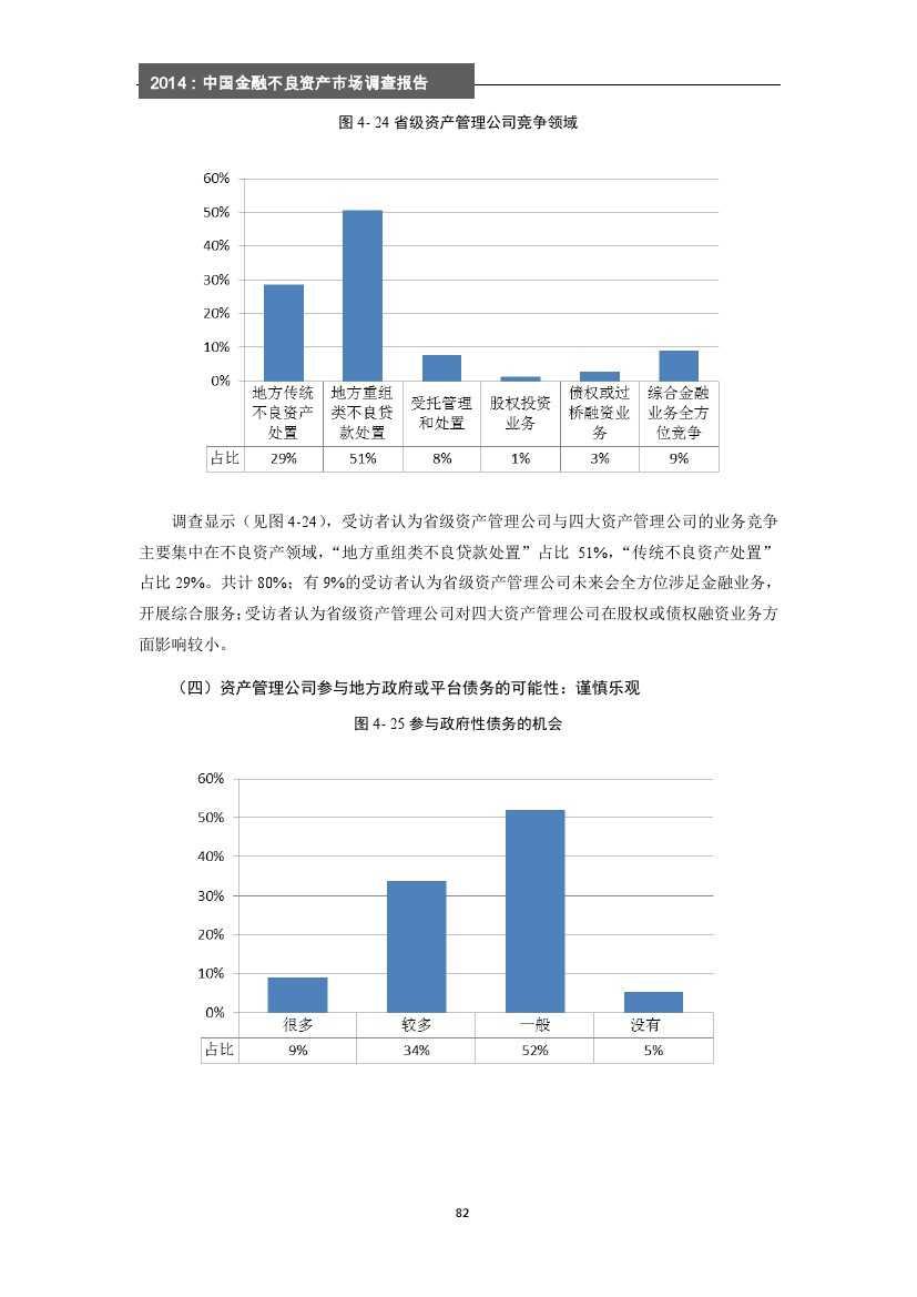 2014年中国金融不良资产市场调查报告_000088
