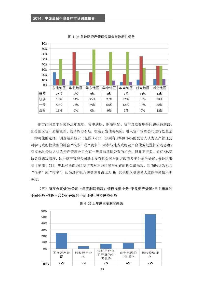 2014年中国金融不良资产市场调查报告_000089