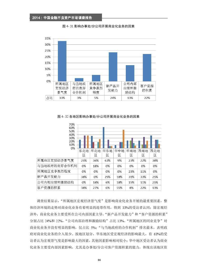 2014年中国金融不良资产市场调查报告_000092