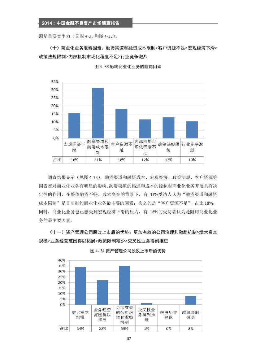 2014年中国金融不良资产市场调查报告_000093