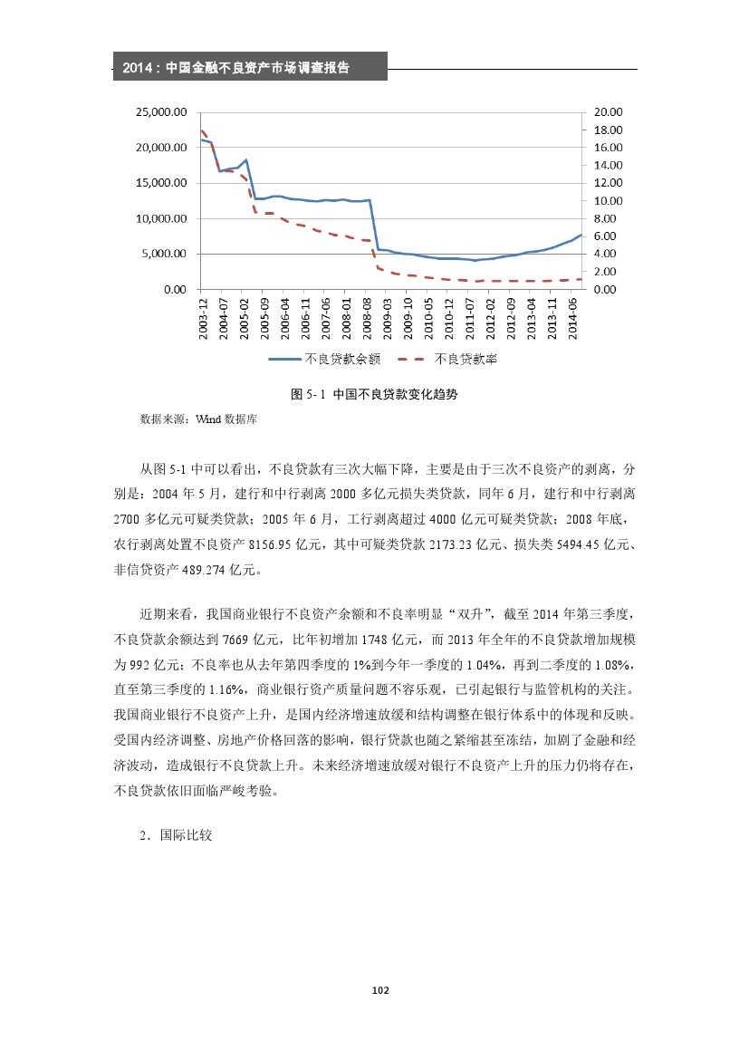 2014年中国金融不良资产市场调查报告_000108