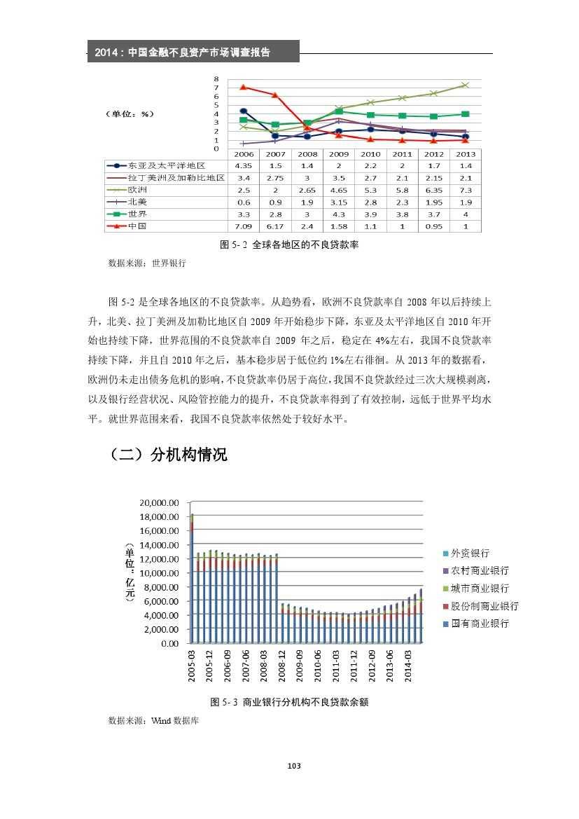 2014年中国金融不良资产市场调查报告_000109