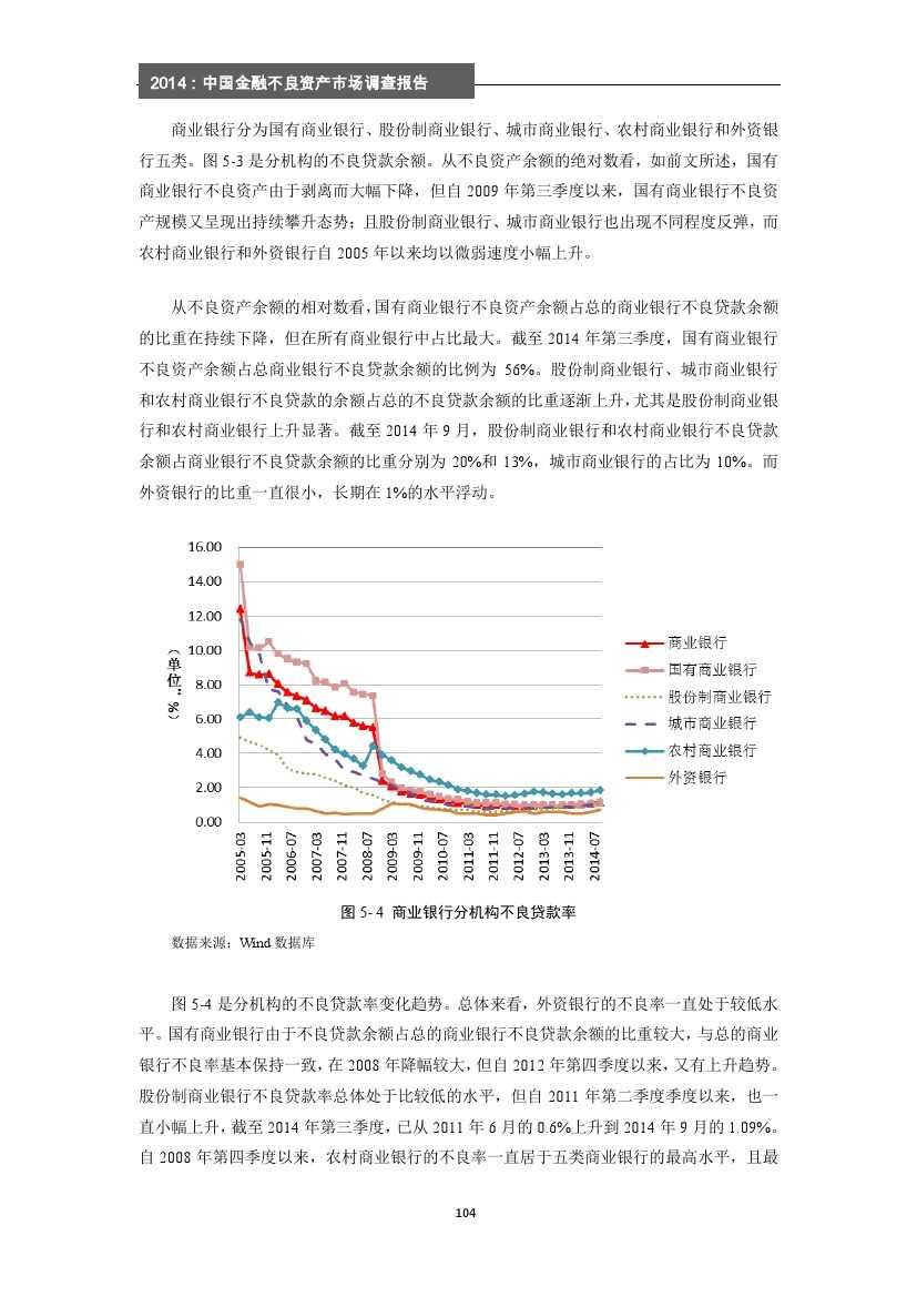 2014年中国金融不良资产市场调查报告_000110