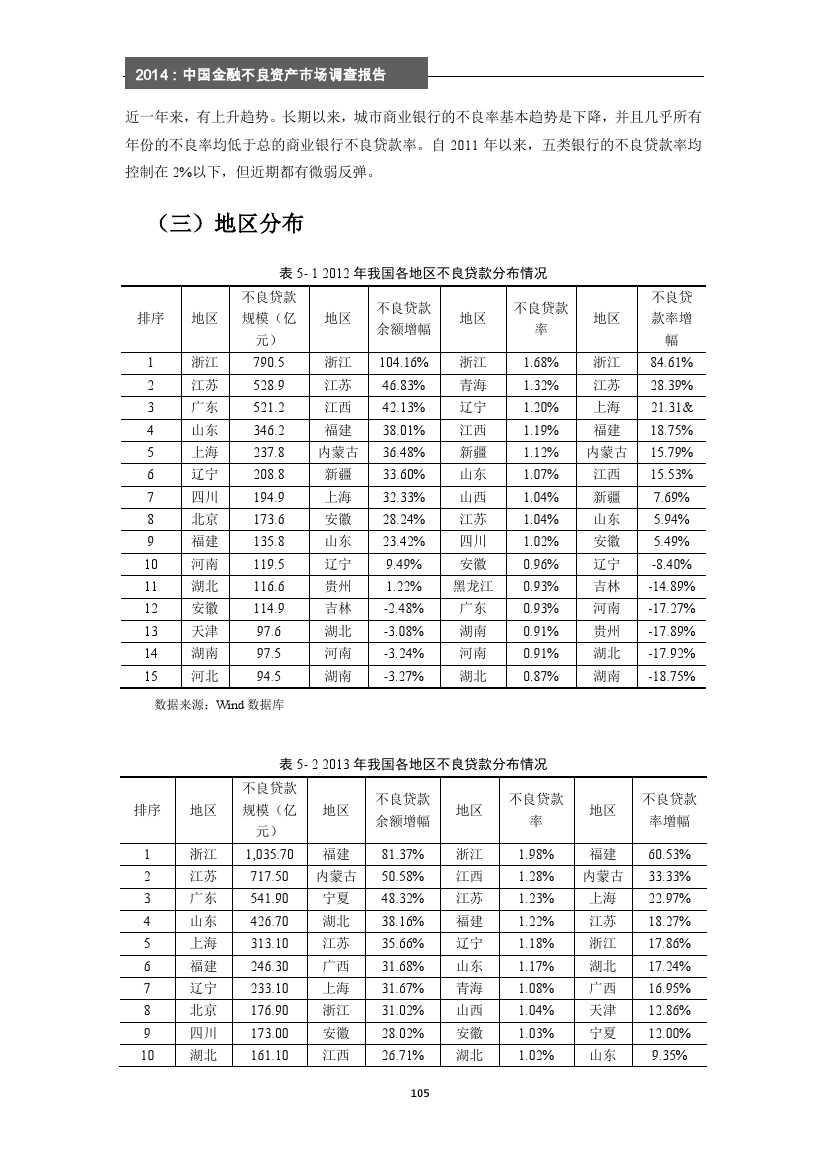 2014年中国金融不良资产市场调查报告_000111