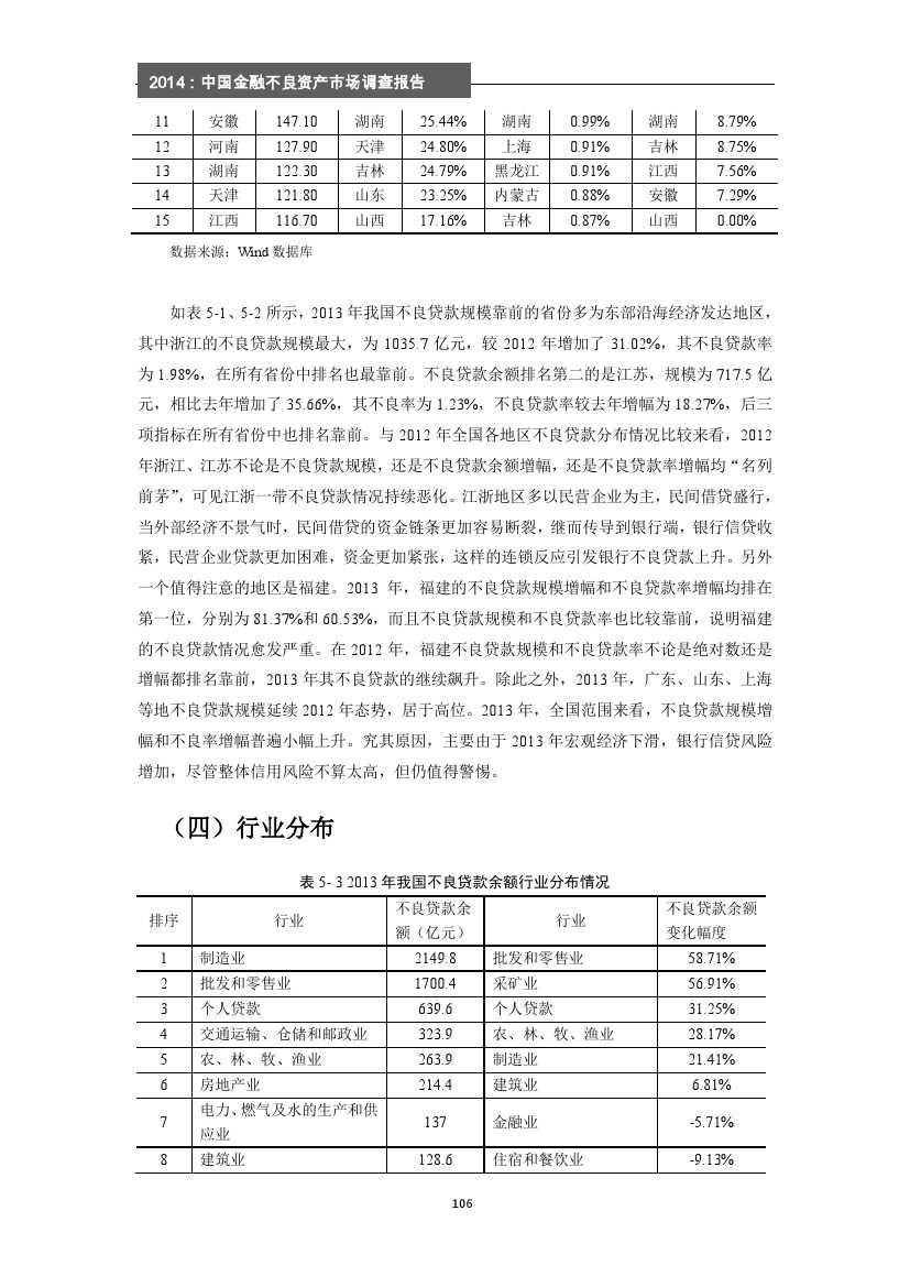 2014年中国金融不良资产市场调查报告_000112