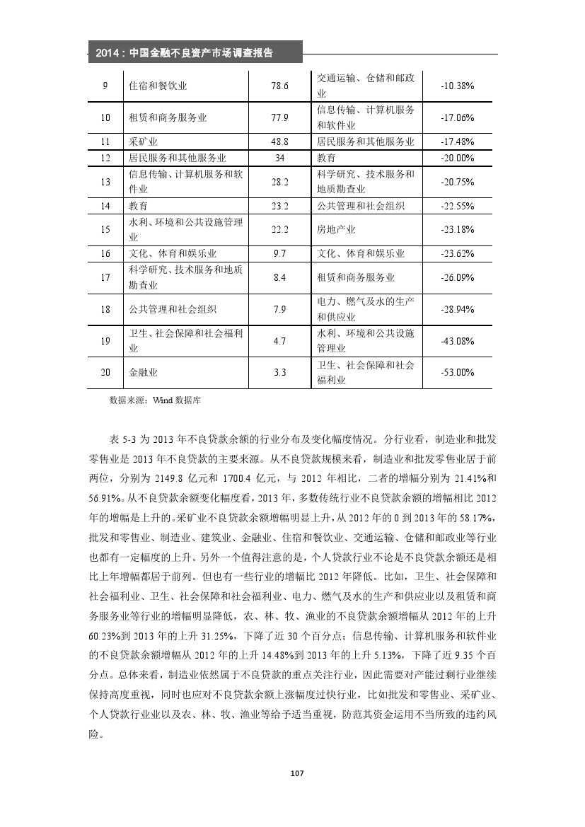 2014年中国金融不良资产市场调查报告_000113