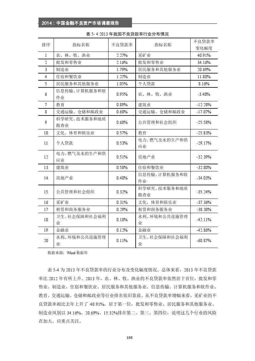 2014年中国金融不良资产市场调查报告_000114