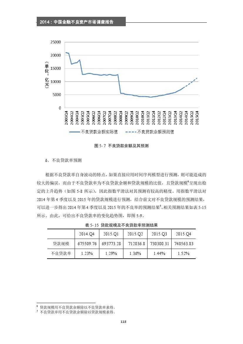 2014年中国金融不良资产市场调查报告_000124