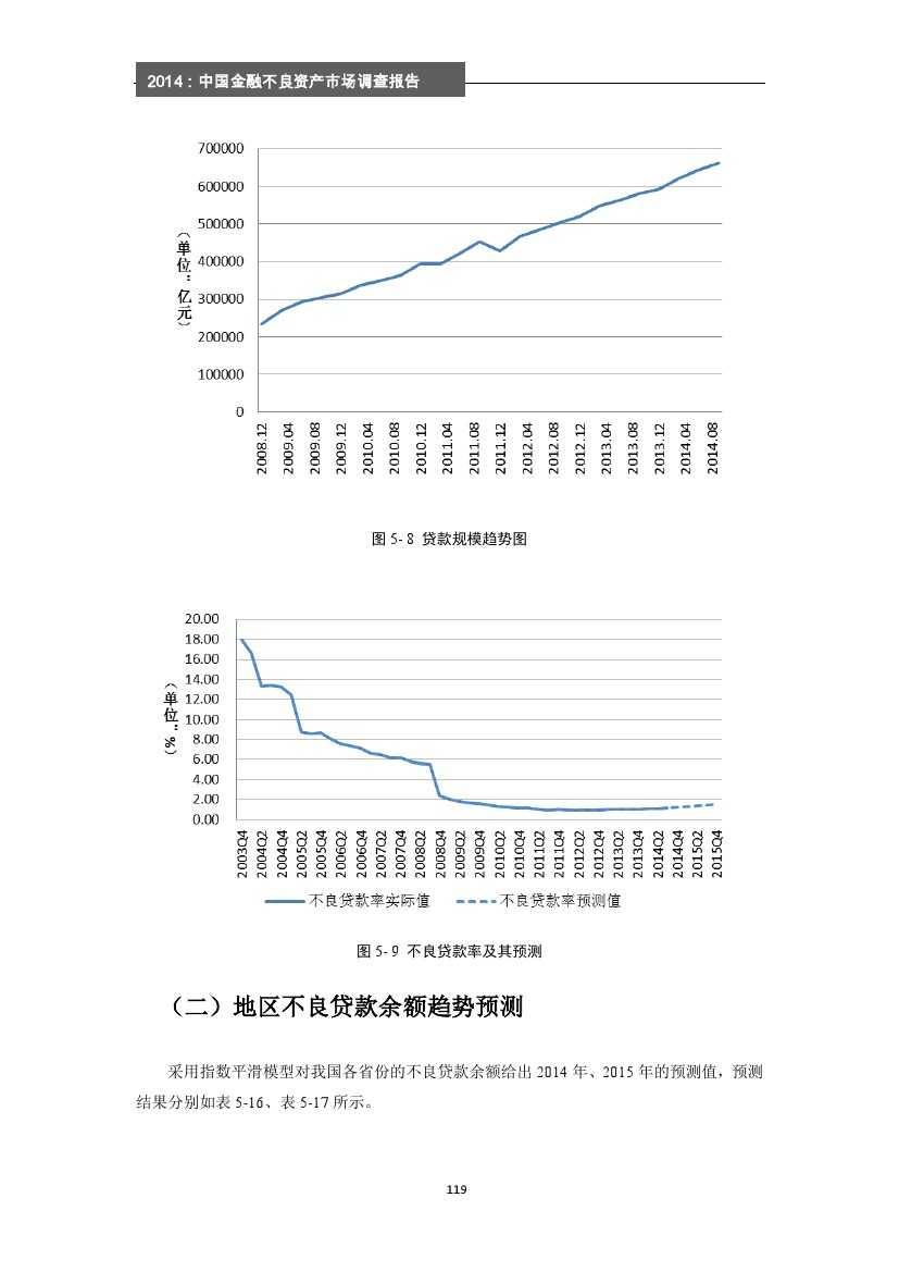 2014年中国金融不良资产市场调查报告_000125