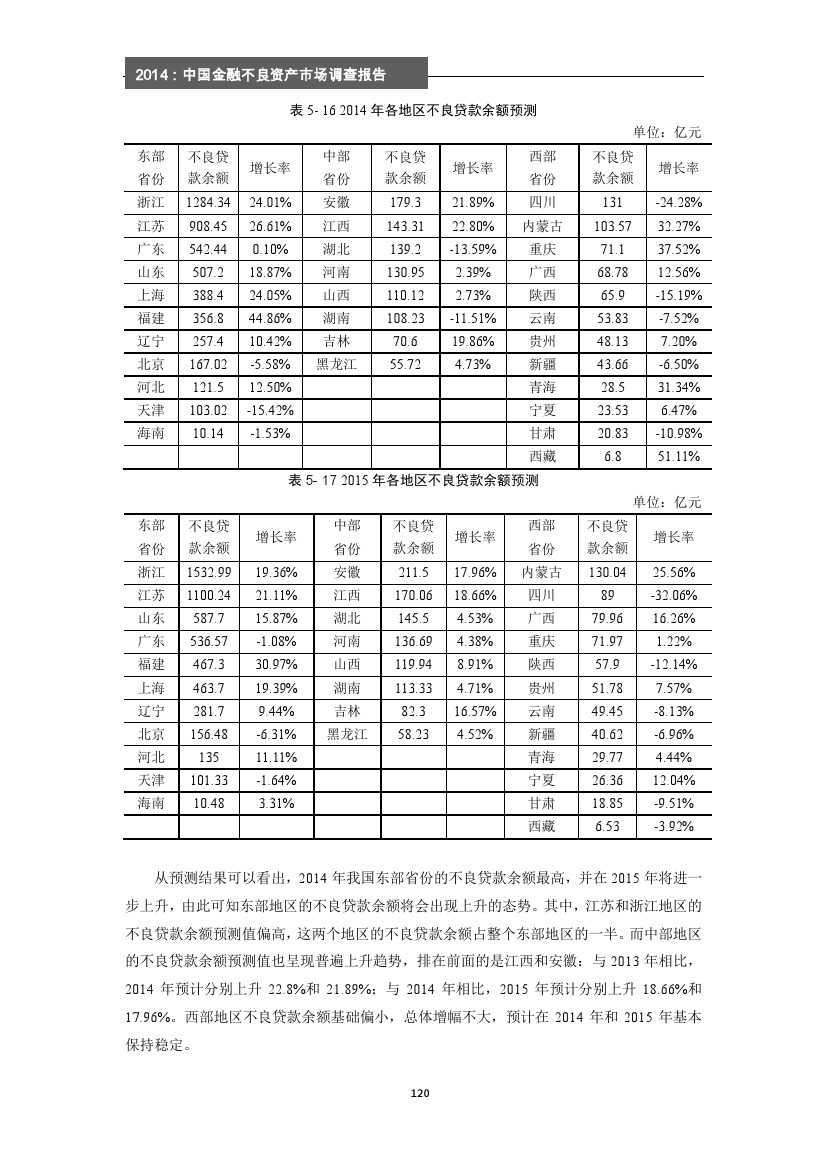 2014年中国金融不良资产市场调查报告_000126