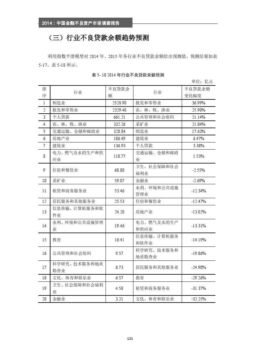 2014年中国金融不良资产市场调查报告_000127