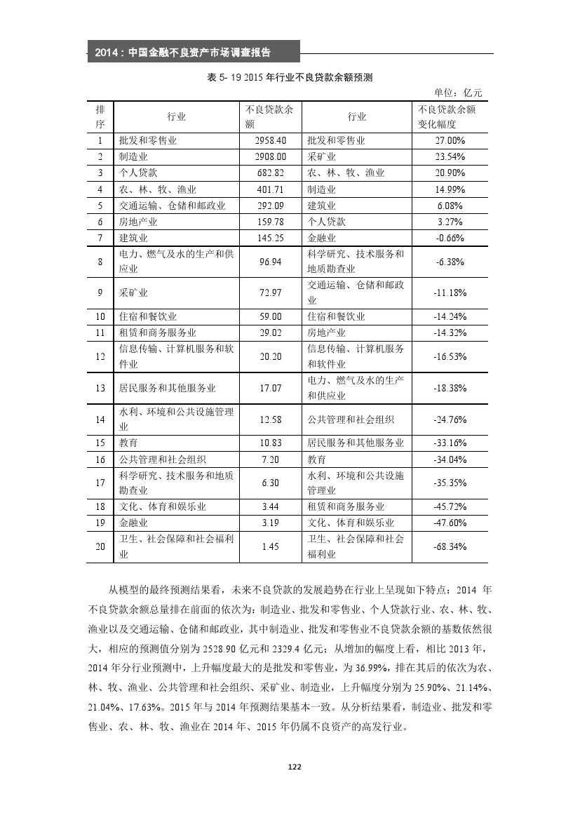 2014年中国金融不良资产市场调查报告_000128