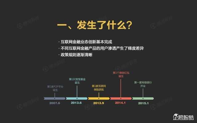 2015中国互联网金融趋势报告_000003
