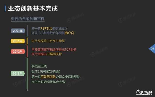 2015中国互联网金融趋势报告_000004