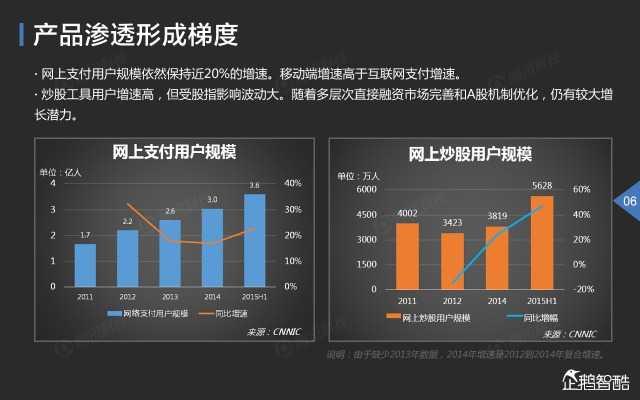 2015中国互联网金融趋势报告_000007