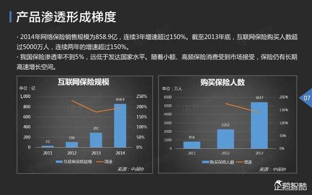 2015中国互联网金融趋势报告_000008
