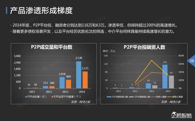 2015中国互联网金融趋势报告_000009