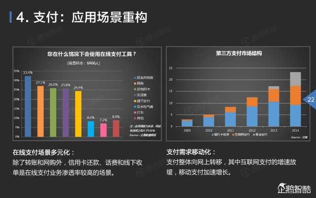 2015中国互联网金融趋势报告_000023