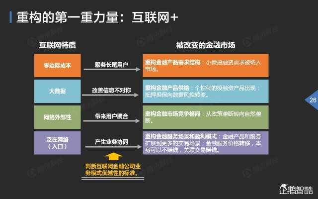 2015中国互联网金融趋势报告_000027