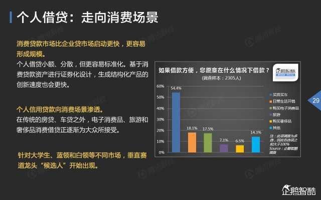 2015中国互联网金融趋势报告_000030